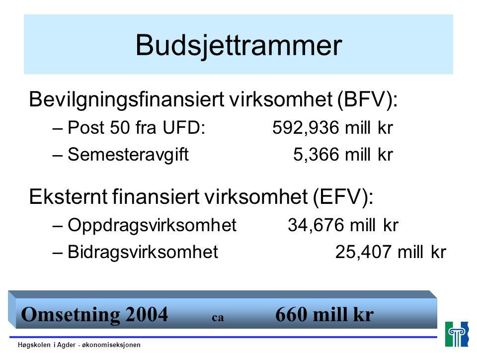 Budsjettrammer Bevilgningsfinansiert virksomhet (BFV): –Post 50 fra UFD: 592,936 mill kr –Semesteravgift 5,366 mill kr Eksternt finansiert virksomhet
