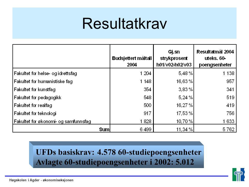 Resultatkrav UFDs basiskrav: 4.578 60-studiepoengsenheter Avlagte 60-studiepoengsenheter i 2002: 5.012 Høgskolen i Agder - økonomiseksjonen
