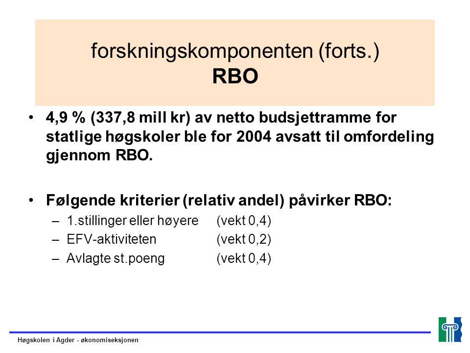 forskningskomponenten (forts.) RBO 4,9 % (337,8 mill kr) av netto budsjettramme for statlige høgskoler ble for 2004 avsatt til omfordeling gjennom RBO