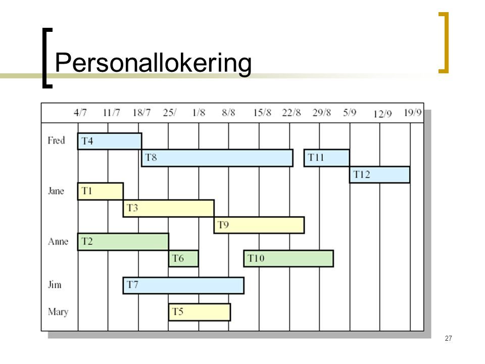27 Personallokering
