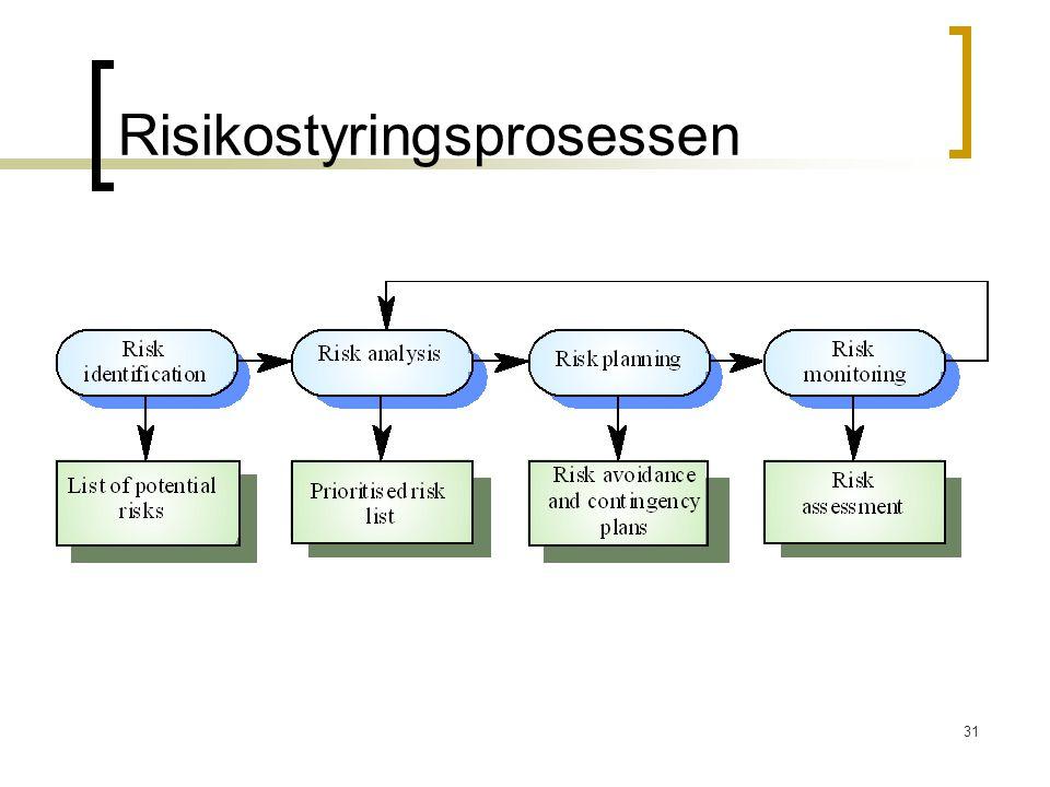 31 Risikostyringsprosessen