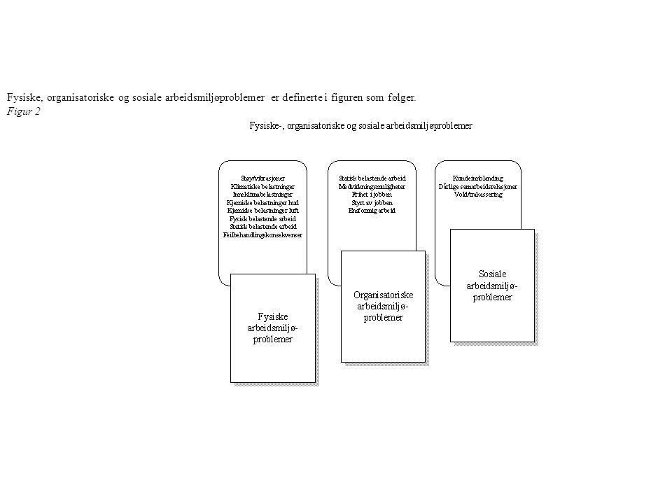 Fysiske, organisatoriske og sosiale arbeidsmiljøproblemer er definerte i figuren som følger. Figur 2