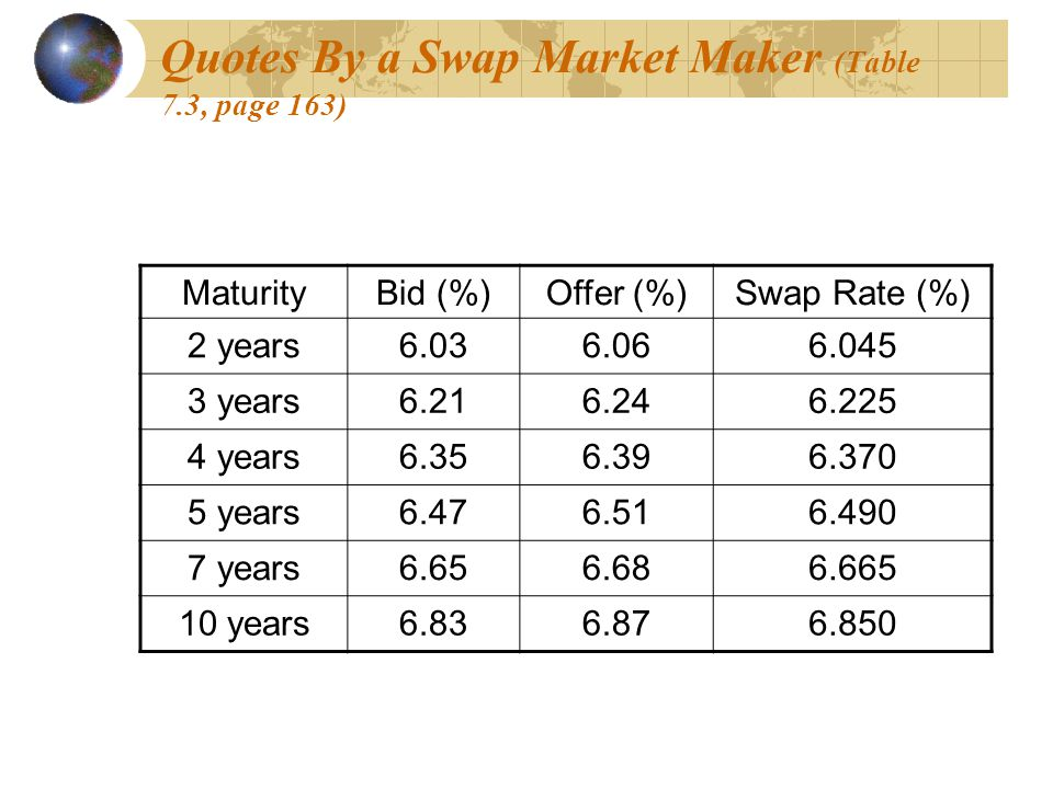 Quotes By a Swap Market Maker (Table 7.3, page 163) MaturityBid (%)Offer (%)Swap Rate (%) 2 years6.036.066.045 3 years6.216.246.225 4 years6.356.396.3