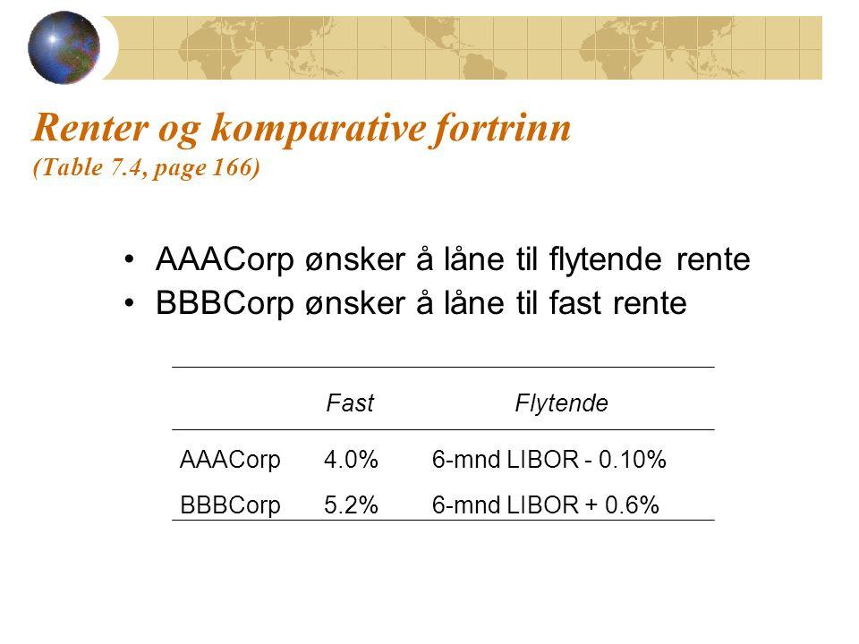 Renter og komparative fortrinn (Table 7.4, page 166) AAACorp ønsker å låne til flytende rente BBBCorp ønsker å låne til fast rente FastFlytende AAACor
