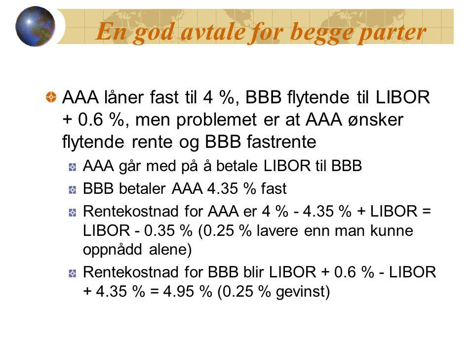 En god avtale for begge parter AAA låner fast til 4 %, BBB flytende til LIBOR + 0.6 %, men problemet er at AAA ønsker flytende rente og BBB fastrente