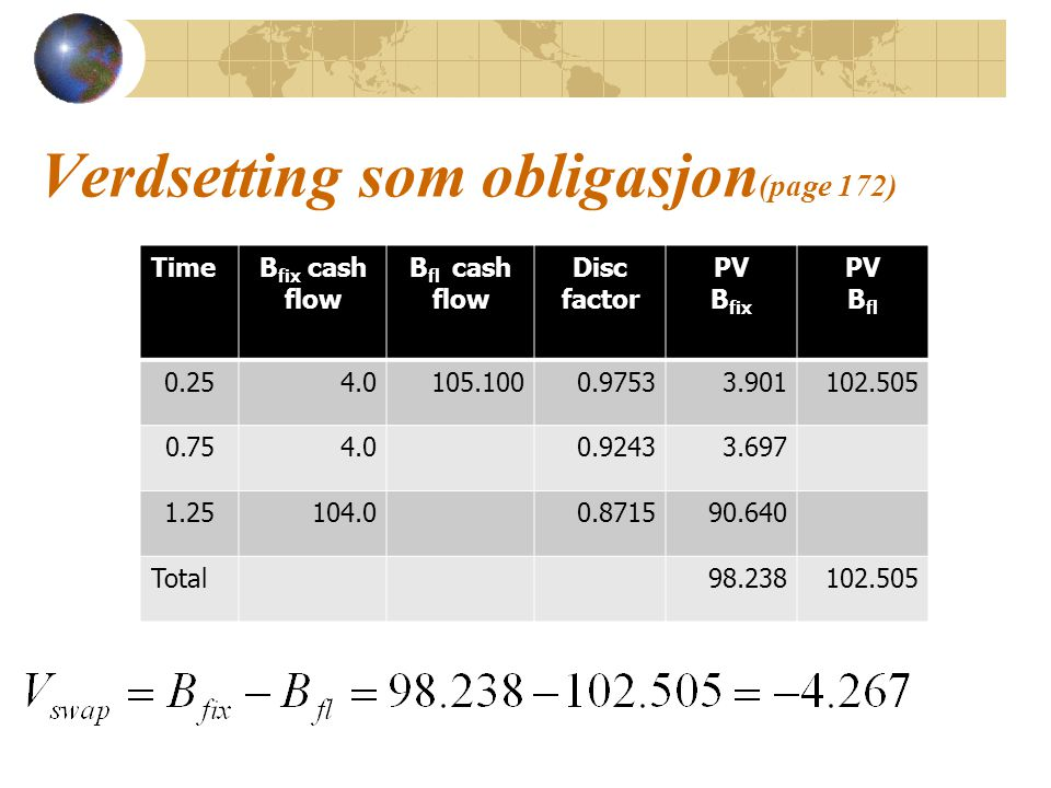 Verdsetting som obligasjon (page 172) TimeB fix cash flow B fl cash flow Disc factor PV B fix PV B fl 0.254.0105.1000.97533.901102.505 0.754.00.92433.