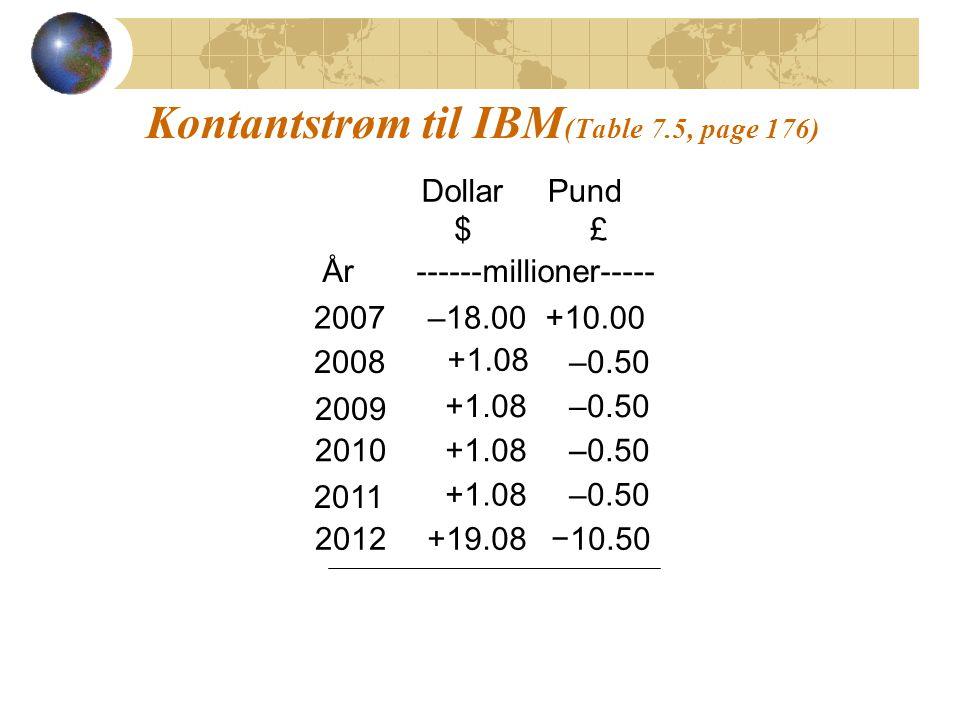 Kontantstrøm til IBM (Table 7.5, page 176) År DollarPund $ ------millioner----- 2007 –18.00 +10.00 2008 +1.08 –0.50 2009 +1.08 –0.50 2010 +1.08 –0.50