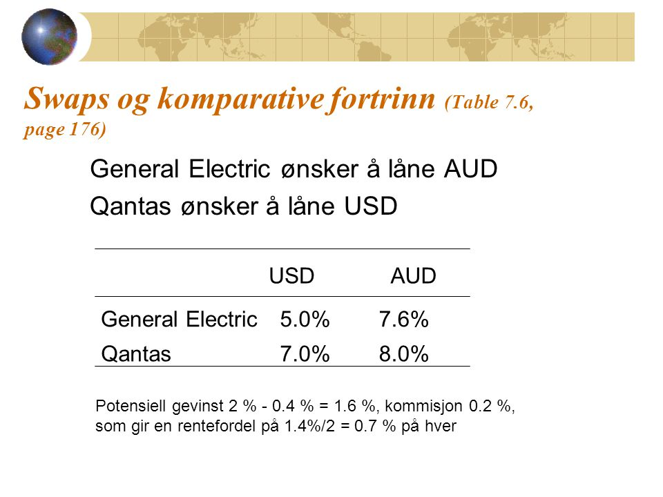 Swaps og komparative fortrinn (Table 7.6, page 176) General Electric ønsker å låne AUD Qantas ønsker å låne USD USDAUD General Electric 5.0%7.6% Qanta