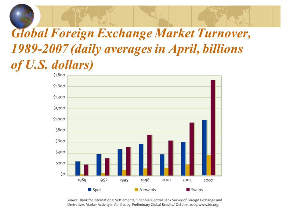 Global Foreign Exchange Market Turnover, 1989-2007 (daily averages in April, billions of U.S. dollars)