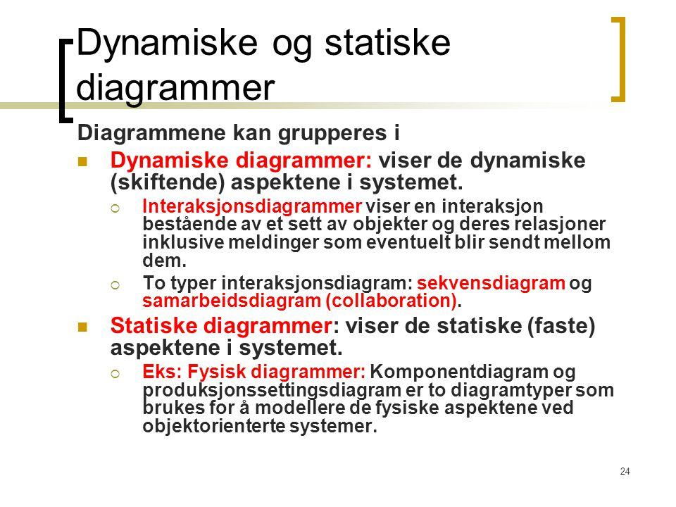 24 Dynamiske og statiske diagrammer Diagrammene kan grupperes i Dynamiske diagrammer: viser de dynamiske (skiftende) aspektene i systemet.  Interaksj