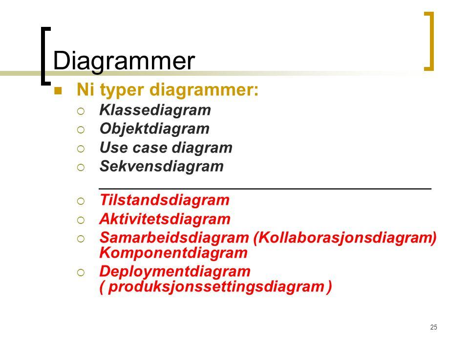 25 Diagrammer Ni typer diagrammer:  Klassediagram  Objektdiagram  Use case diagram  Sekvensdiagram ______________________________________  Tilstandsdiagram  Aktivitetsdiagram  Samarbeidsdiagram (Kollaborasjonsdiagram) Komponentdiagram  Deploymentdiagram ( produksjonssettingsdiagram )