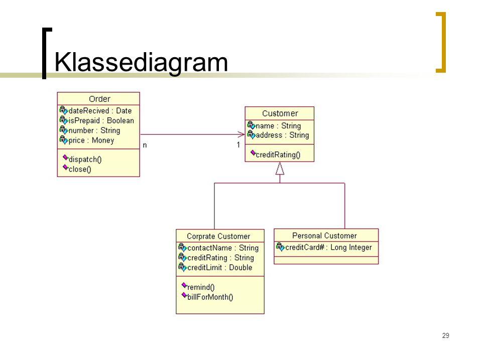 29 Klassediagram