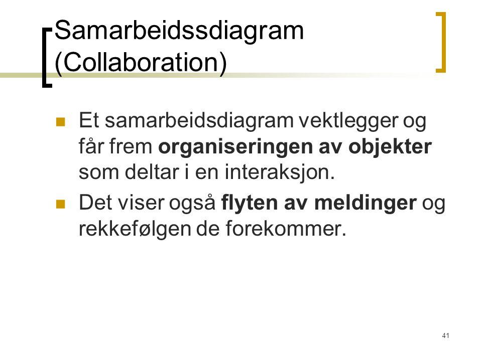 41 Samarbeidssdiagram (Collaboration) Et samarbeidsdiagram vektlegger og får frem organiseringen av objekter som deltar i en interaksjon. Det viser og