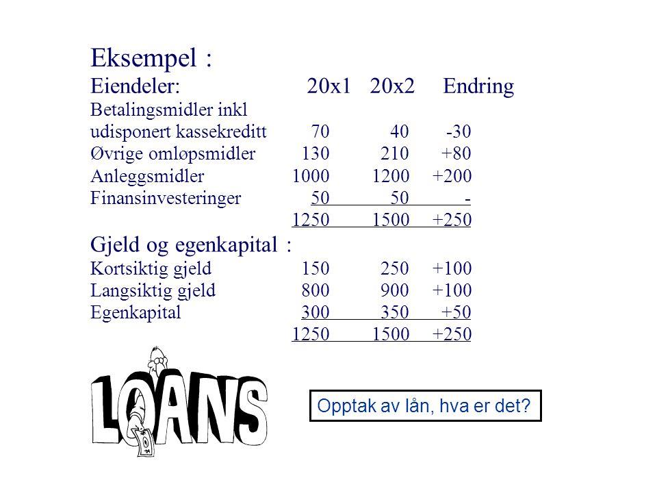 Opptak av lån, hva er det? Eksempel : Eiendeler:20x1 20x2 Endring Betalingsmidler inkl udisponert kassekreditt7040-30 Øvrige omløpsmidler130210+80 Anl