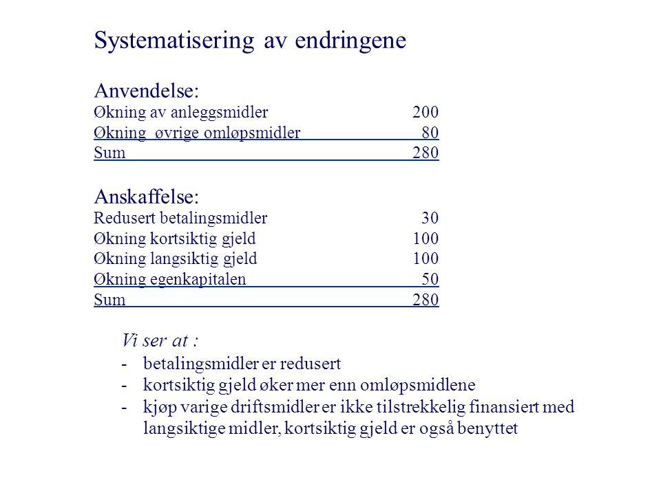Systematisering av endringene Anvendelse: Økning av anleggsmidler200 Økning øvrige omløpsmidler 80 Sum 280 Anskaffelse: Redusert betalingsmidler30 Økn