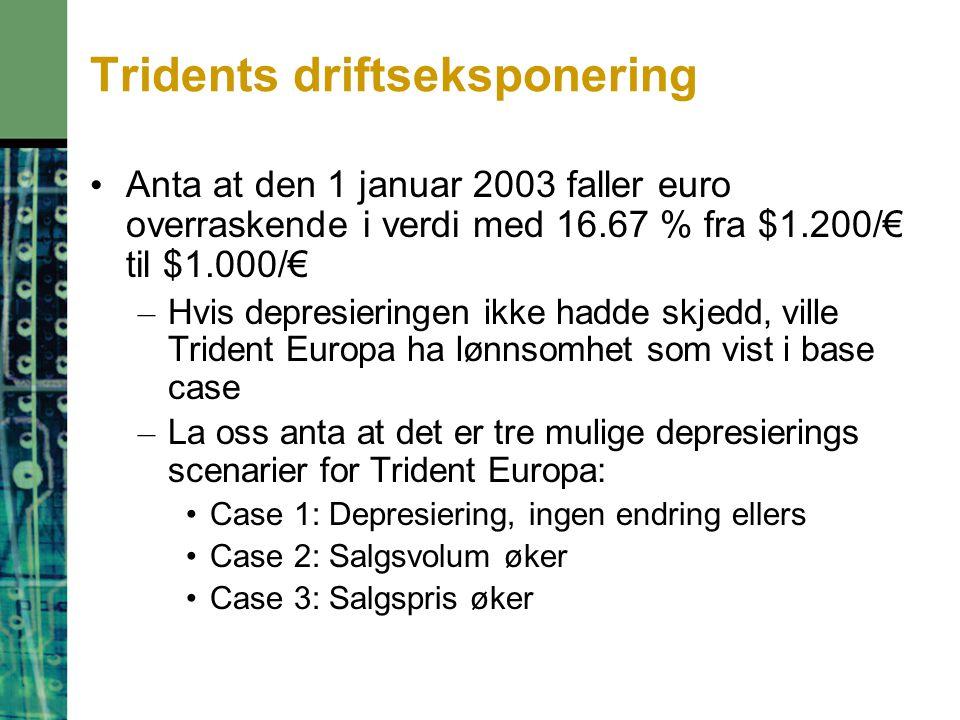 Tridents driftseksponering Anta at den 1 januar 2003 faller euro overraskende i verdi med 16.67 % fra $1.200/€ til $1.000/€ – Hvis depresieringen ikke hadde skjedd, ville Trident Europa ha lønnsomhet som vist i base case – La oss anta at det er tre mulige depresierings scenarier for Trident Europa: Case 1: Depresiering, ingen endring ellers Case 2: Salgsvolum øker Case 3: Salgspris øker