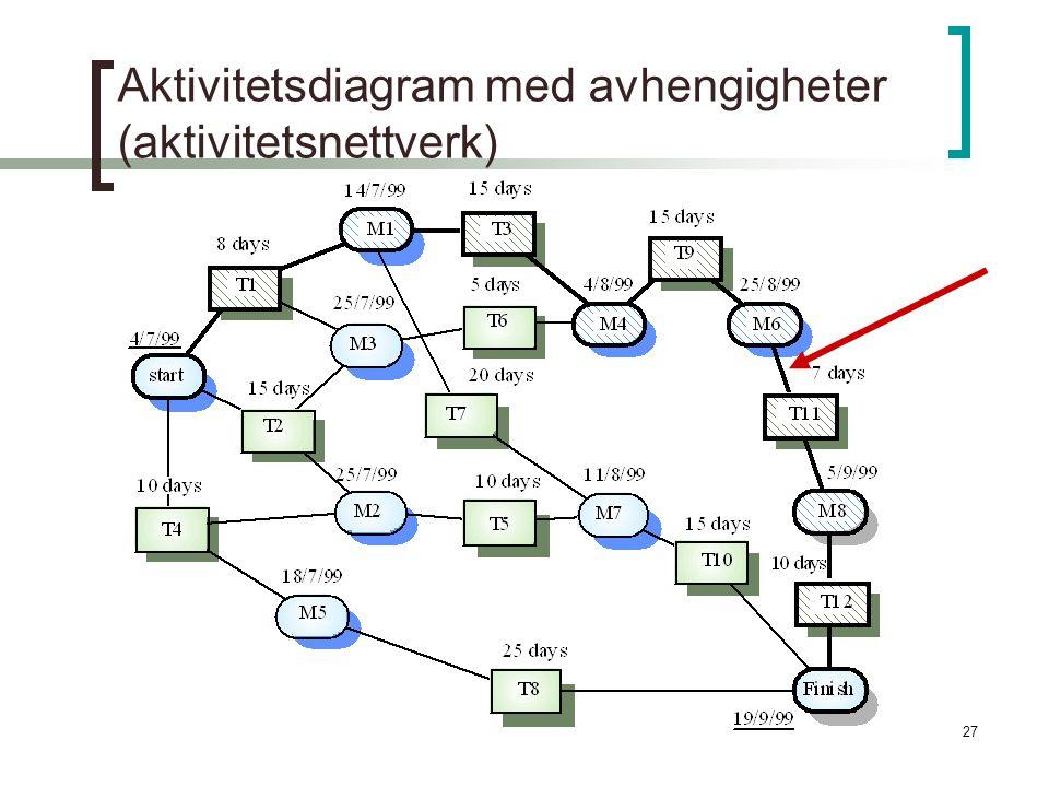 27 Aktivitetsdiagram med avhengigheter (aktivitetsnettverk)