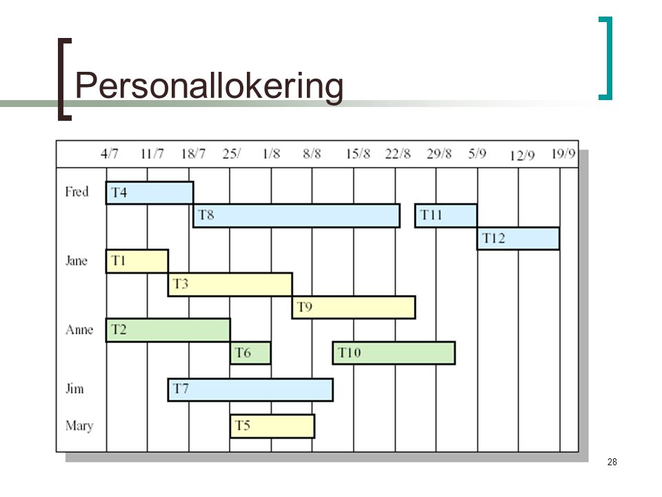28 Personallokering