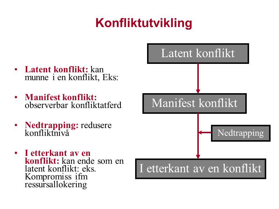 Konfliktutvikling Latent konflikt I etterkant av en konflikt Manifest konflikt Nedtrapping Latent konflikt: kan munne i en konflikt, Eks: Manifest kon
