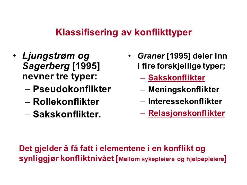 Klassifisering av konflikttyper Ljungstrøm og Sagerberg [1995] nevner tre typer: –Pseudokonflikter –Rollekonflikter –Sakskonflikter. Graner [1995] del