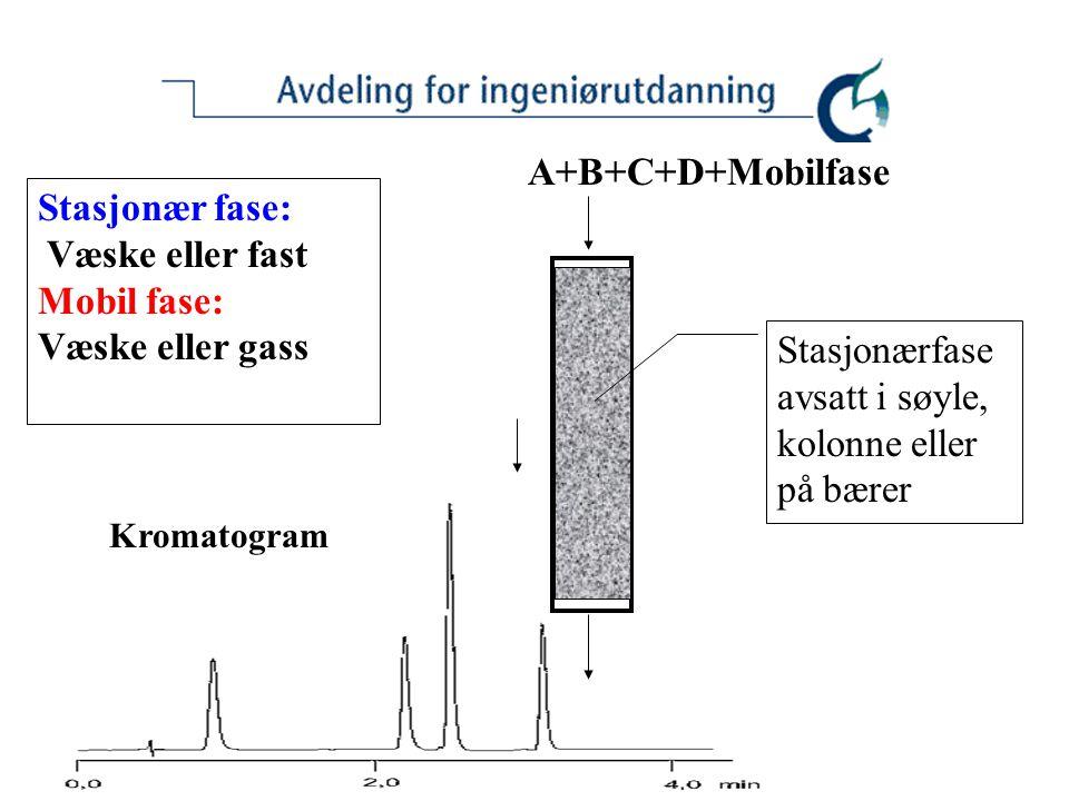 A+B+C+D+Mobilfase Stasjonærfase avsatt i søyle, kolonne eller på bærer Stasjonær fase: Mobil fase: Væske eller gass Kromatogram Væske eller fast stoff