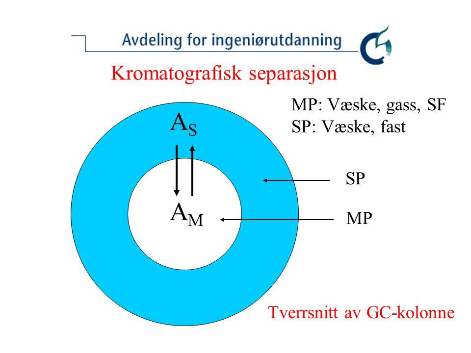 Kromatografisk separasjon ASAS AMAM MP: Væske, gass, SF SP: Væske, fast Tverrsnitt av GC-kolonne SP MP