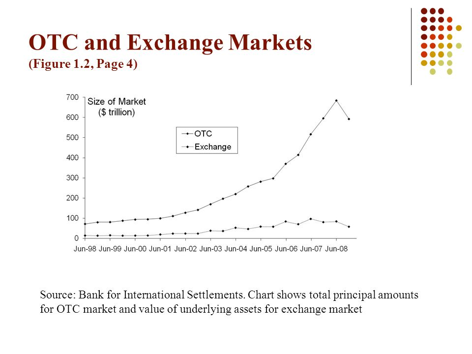 OTC and Exchange Markets (Figure 1.2, Page 4) Source: Bank for International Settlements. Chart shows total principal amounts for OTC market and value