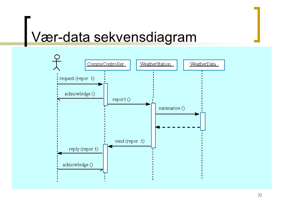 33 Vær-data sekvensdiagram
