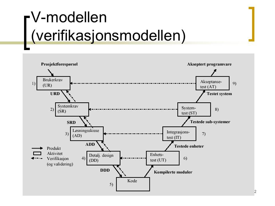 42 V-modellen (verifikasjonsmodellen)