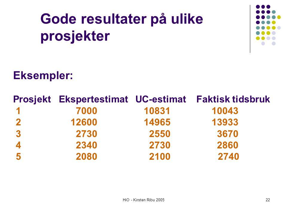 HiO - Kirsten Ribu 200522 Eksempler: Prosjekt Ekspertestimat UC-estimat Faktisk tidsbruk 1 7000 10831 10043 2 12600 14965 13933 3 2730 2550 3670 4 234