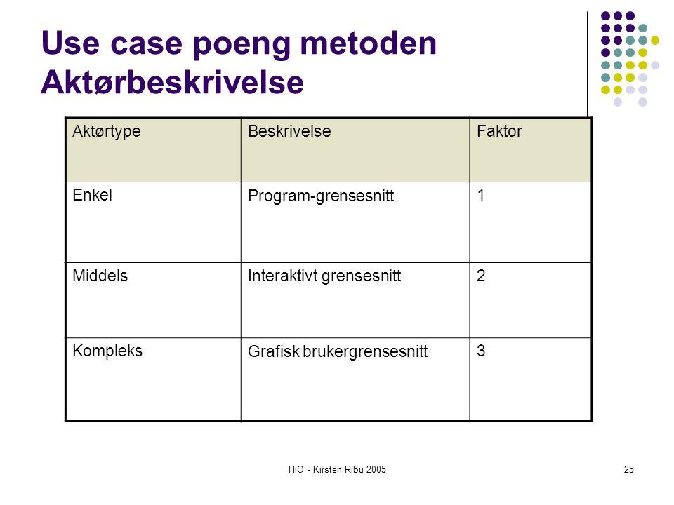 HiO - Kirsten Ribu 200525 Use case poeng metoden Aktørbeskrivelse AktørtypeBeskrivelseFaktor EnkelProgram-grensesnitt1 MiddelsInteraktivt grensesnitt2