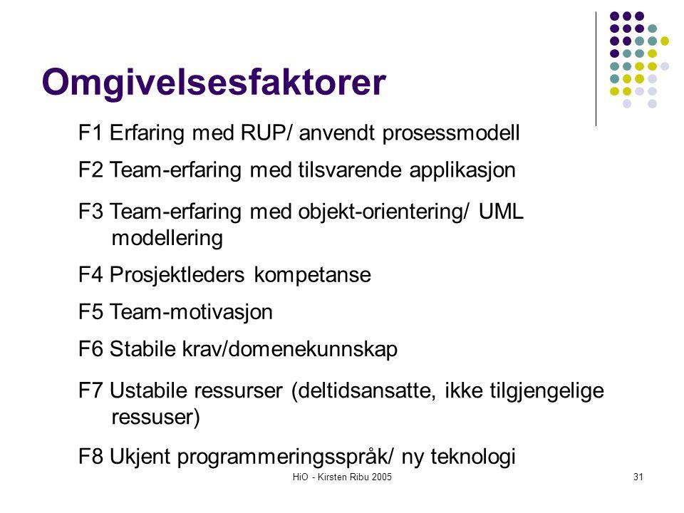 HiO - Kirsten Ribu 200531 Omgivelsesfaktorer F1 Erfaring med RUP/ anvendt prosessmodell F2 Team-erfaring med tilsvarende applikasjon F3 Team-erfaring