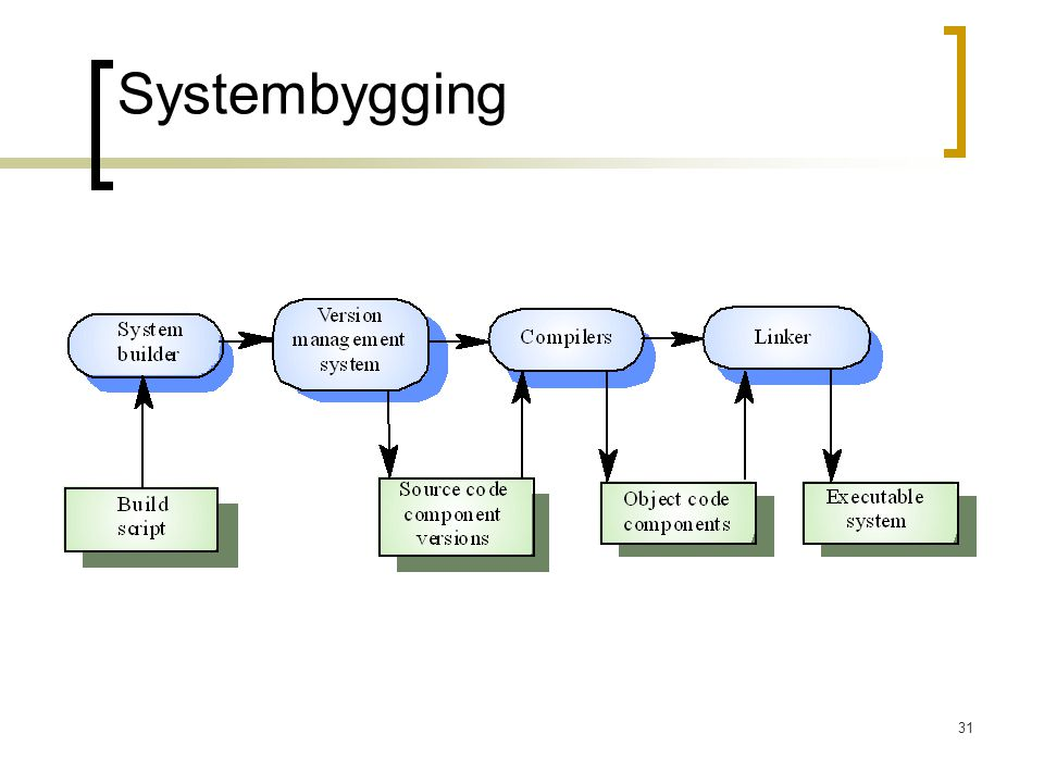 31 Systembygging