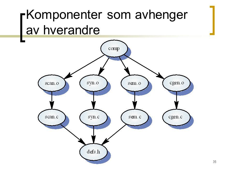 35 Komponenter som avhenger av hverandre