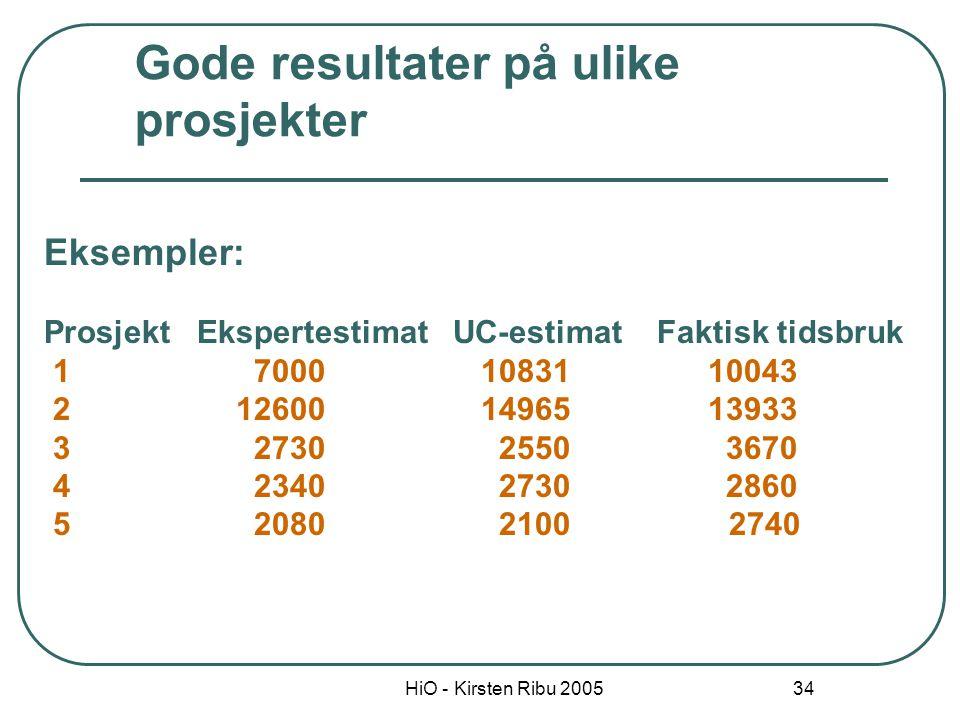 HiO - Kirsten Ribu 2005 34 Eksempler: Prosjekt Ekspertestimat UC-estimat Faktisk tidsbruk 1 7000 10831 10043 2 12600 14965 13933 3 2730 2550 3670 4 23