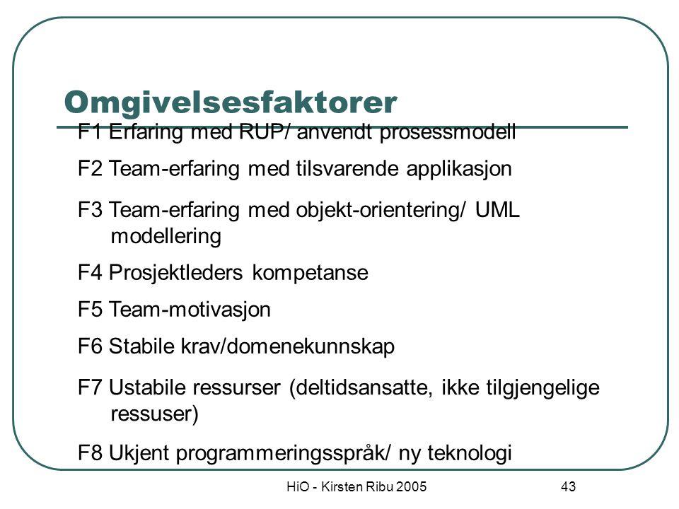 HiO - Kirsten Ribu 2005 43 Omgivelsesfaktorer F1 Erfaring med RUP/ anvendt prosessmodell F2 Team-erfaring med tilsvarende applikasjon F3 Team-erfaring