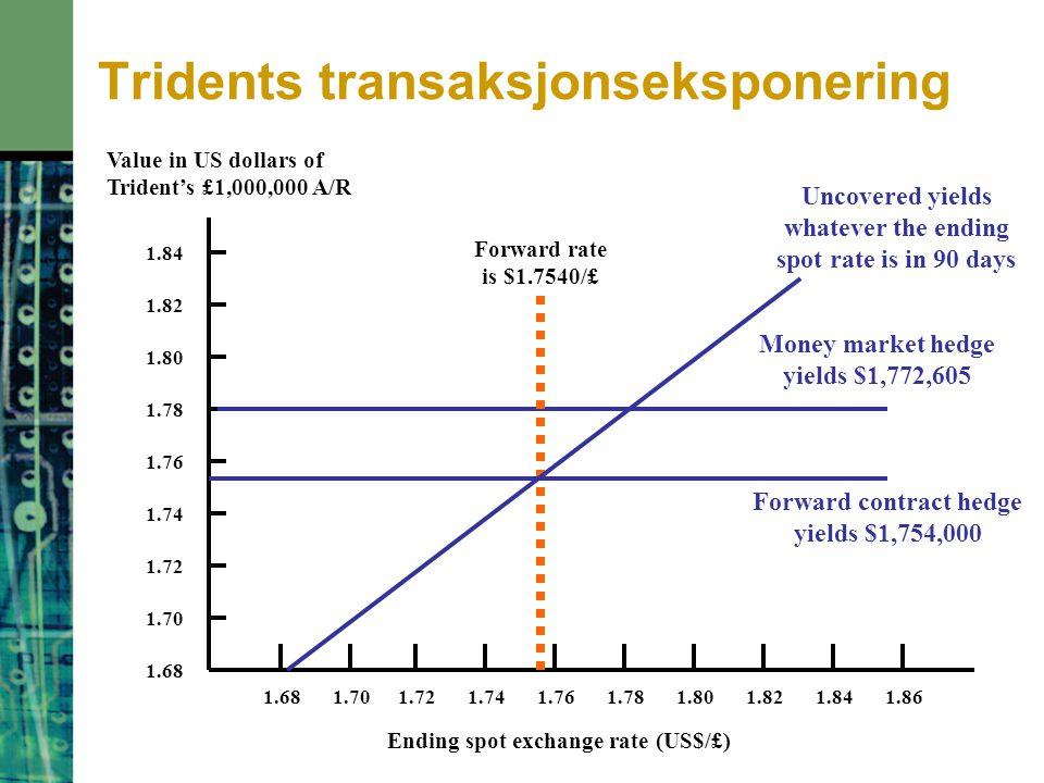 Tridents transaksjonseksponering 1.681.701.741.761.721.821.801.781.861.84 Value in US dollars of Trident's £1,000,000 A/R 1.68 Ending spot exchange ra