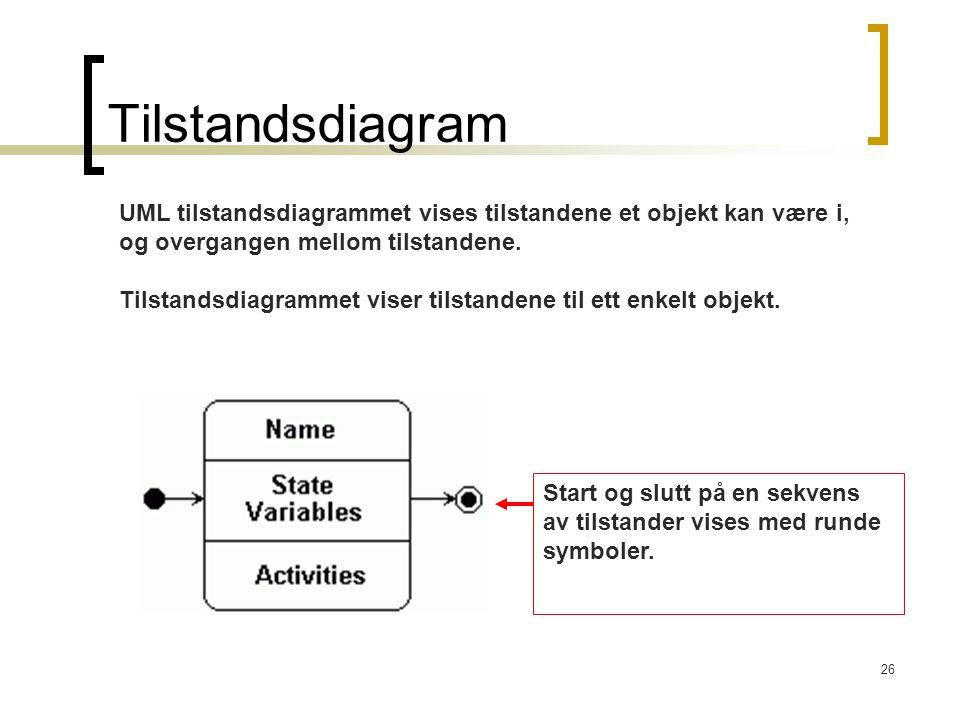 26 Tilstandsdiagram UML tilstandsdiagrammet vises tilstandene et objekt kan være i, og overgangen mellom tilstandene. Tilstandsdiagrammet viser tilsta