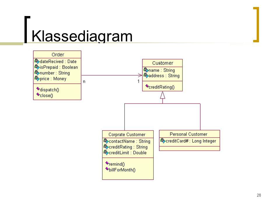 28 Klassediagram