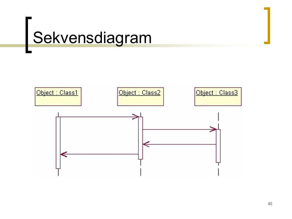 40 Sekvensdiagram