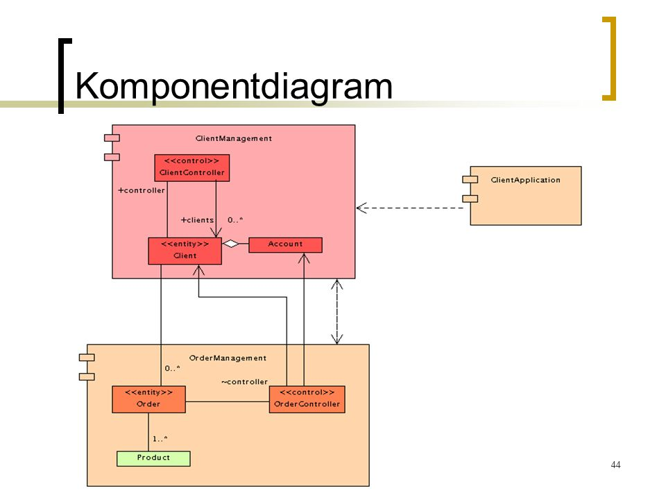 44 Komponentdiagram