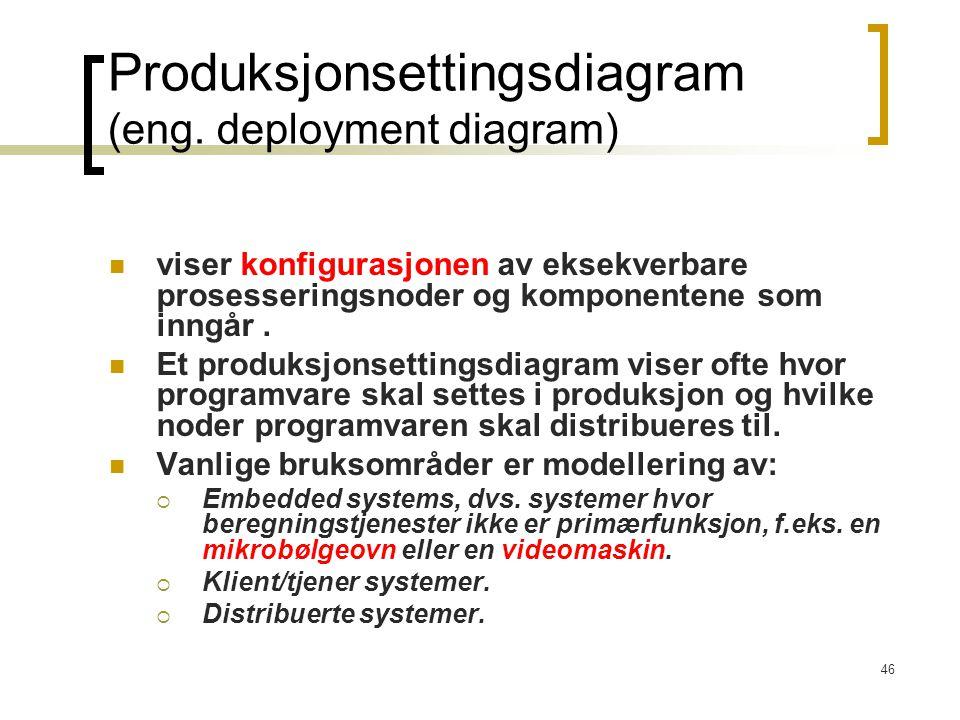 46 Produksjonsettingsdiagram (eng.
