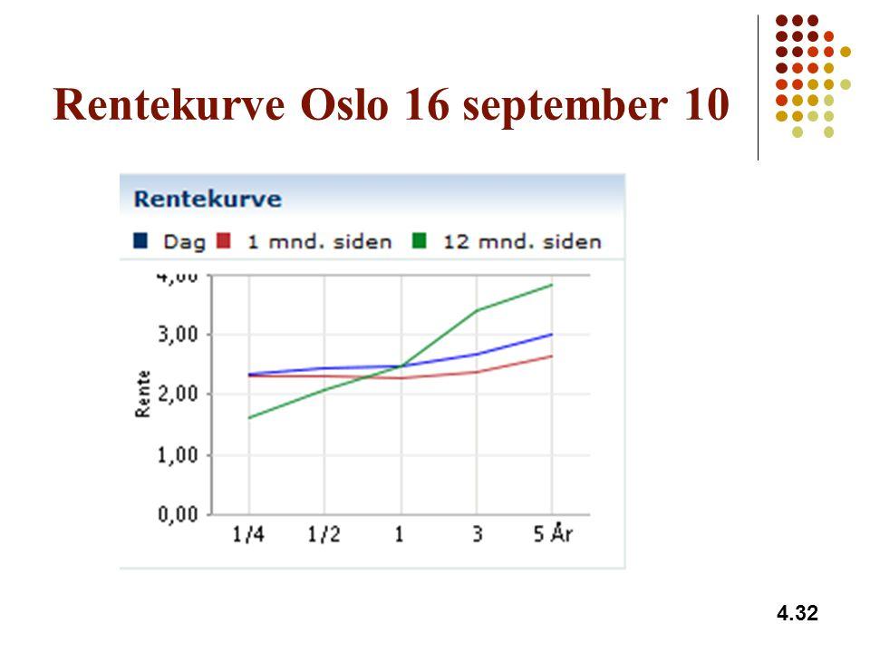 Rentekurve Oslo 16 september 10 4.32