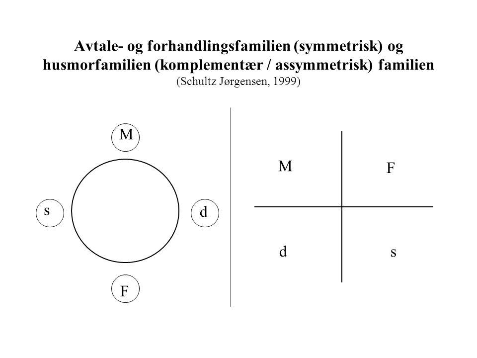 M F s d M F sd Avtale- og forhandlingsfamilien (symmetrisk) og husmorfamilien (komplementær / assymmetrisk) familien (Schultz Jørgensen, 1999)