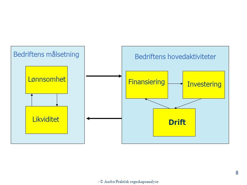 8 Bedriftens målsetning Lønnsomhet Likviditet Bedriftens hovedaktiviteter Finansiering Investering Drift