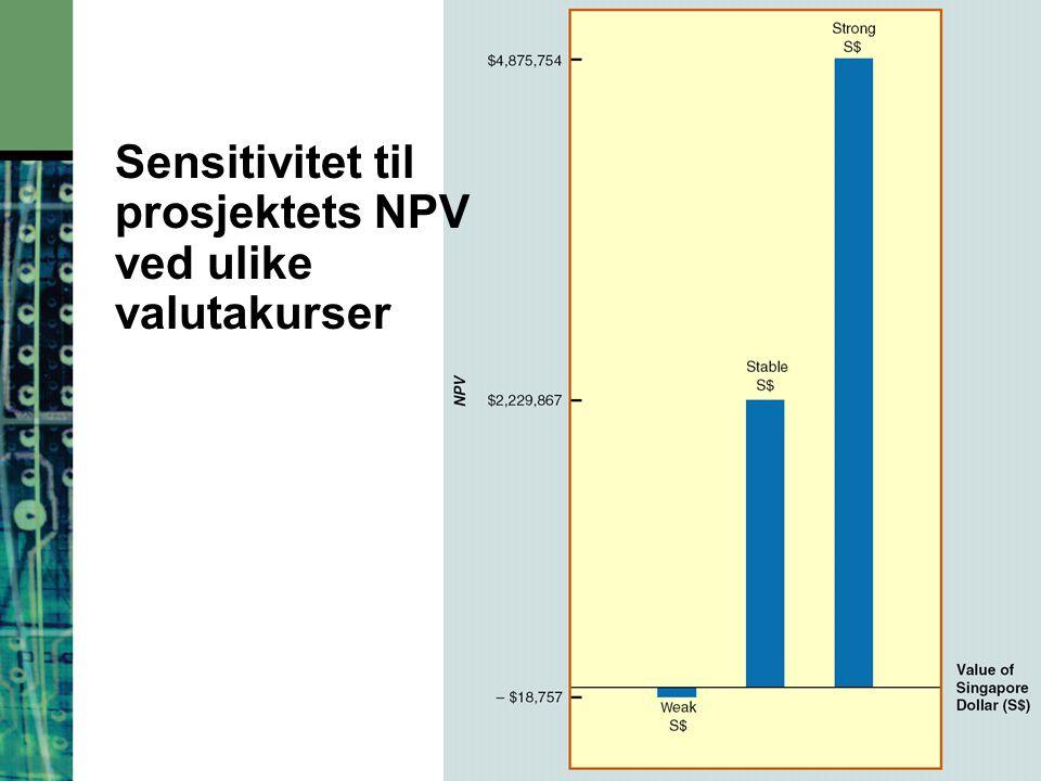 18-13 Sensitivitet til prosjektets NPV ved ulike valutakurser