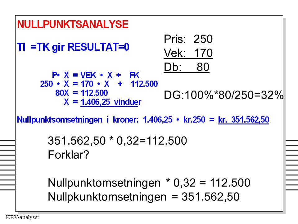 Pris:250 Vek:170 Db: 80 DG:100%*80/250=32% 351.562,50 * 0,32=112.500 Forklar? Nullpunktomsetningen * 0,32 = 112.500 Nullpkunktomsetningen = 351.562,50