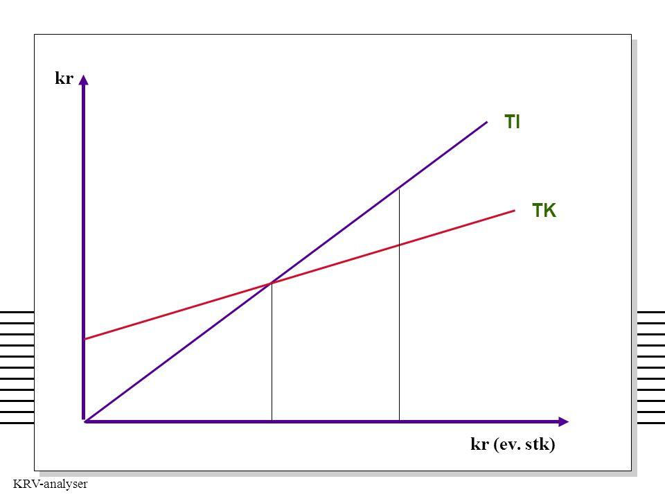 KRV-analyser TI TK kr (ev. stk) kr