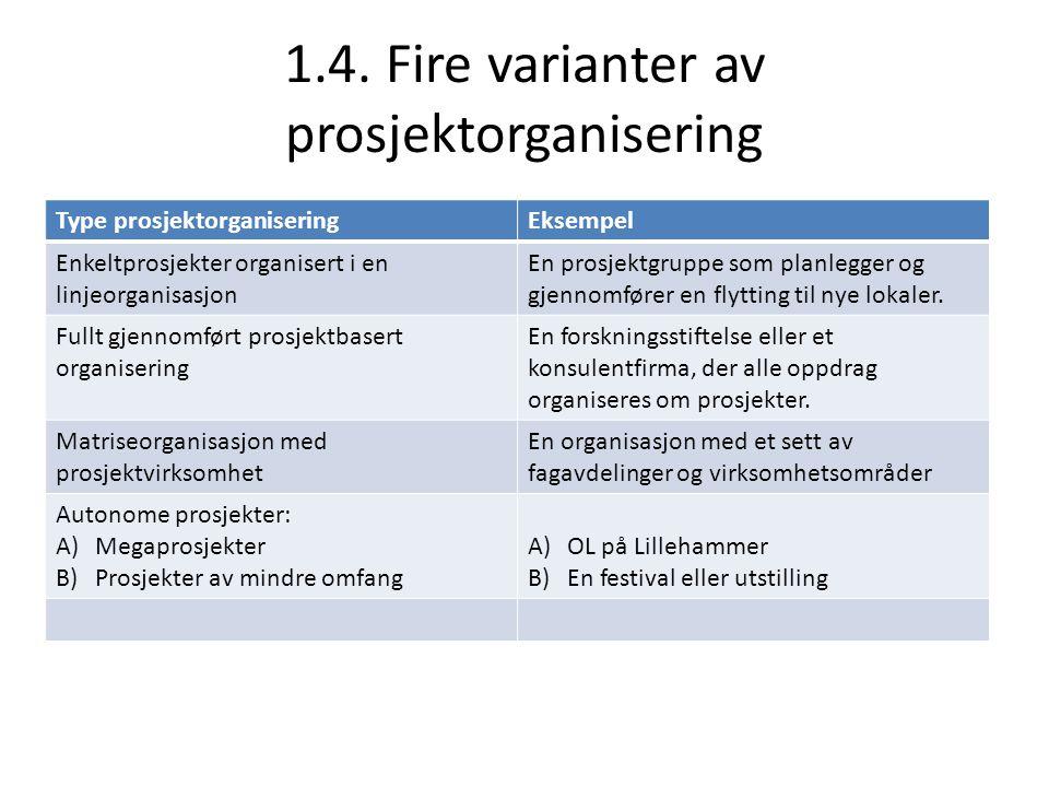 1.4. Fire varianter av prosjektorganisering Type prosjektorganiseringEksempel Enkeltprosjekter organisert i en linjeorganisasjon En prosjektgruppe som