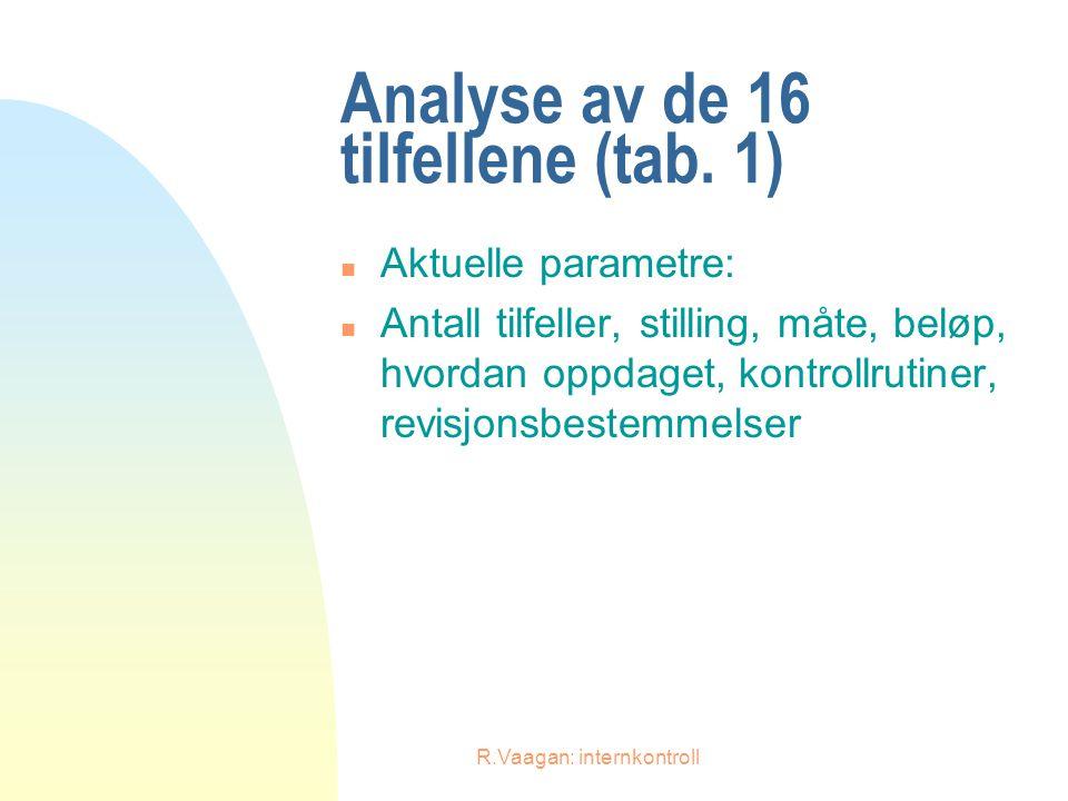 R.Vaagan: internkontroll Analyse av de 16 tilfellene (tab. 1) n Aktuelle parametre: n Antall tilfeller, stilling, måte, beløp, hvordan oppdaget, kontr